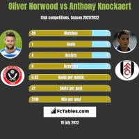 Oliver Norwood vs Anthony Knockaert h2h player stats