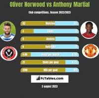 Oliver Norwood vs Anthony Martial h2h player stats