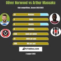 Oliver Norwood vs Arthur Masuaku h2h player stats