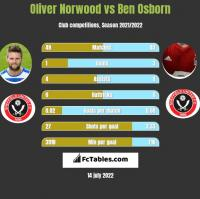 Oliver Norwood vs Ben Osborn h2h player stats