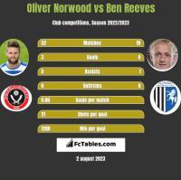 Oliver Norwood vs Ben Reeves h2h player stats