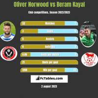 Oliver Norwood vs Beram Kayal h2h player stats