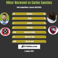 Oliver Norwood vs Carlos Sanchez h2h player stats
