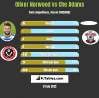 Oliver Norwood vs Che Adams h2h player stats