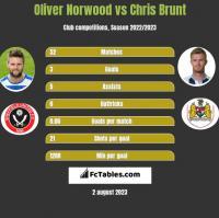 Oliver Norwood vs Chris Brunt h2h player stats