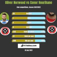 Oliver Norwood vs Conor Hourihane h2h player stats