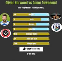 Oliver Norwood vs Conor Townsend h2h player stats