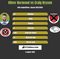 Oliver Norwood vs Craig Bryson h2h player stats