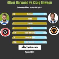 Oliver Norwood vs Craig Dawson h2h player stats