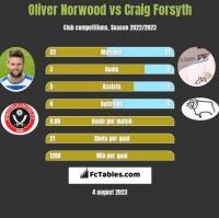 Oliver Norwood vs Craig Forsyth h2h player stats
