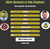 Oliver Norwood vs Dale Stephens h2h player stats