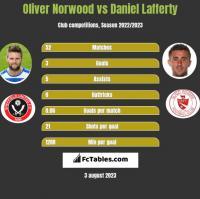 Oliver Norwood vs Daniel Lafferty h2h player stats