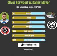 Oliver Norwood vs Danny Mayor h2h player stats