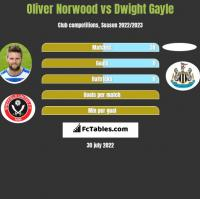 Oliver Norwood vs Dwight Gayle h2h player stats