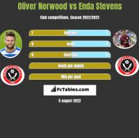 Oliver Norwood vs Enda Stevens h2h player stats