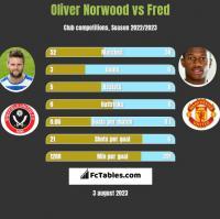 Oliver Norwood vs Fred h2h player stats