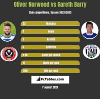 Oliver Norwood vs Gareth Barry h2h player stats