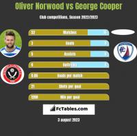 Oliver Norwood vs George Cooper h2h player stats
