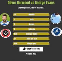 Oliver Norwood vs George Evans h2h player stats