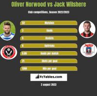 Oliver Norwood vs Jack Wilshere h2h player stats