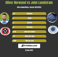 Oliver Norwood vs John Lundstram h2h player stats