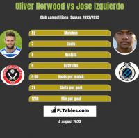 Oliver Norwood vs Jose Izquierdo h2h player stats