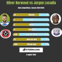 Oliver Norwood vs Jurgen Locadia h2h player stats