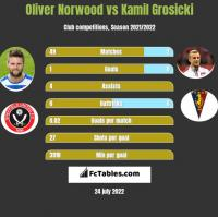 Oliver Norwood vs Kamil Grosicki h2h player stats