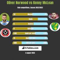 Oliver Norwood vs Kenny McLean h2h player stats