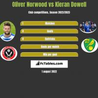 Oliver Norwood vs Kieran Dowell h2h player stats