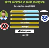 Oliver Norwood vs Louis Thompson h2h player stats