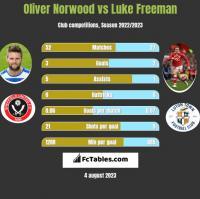 Oliver Norwood vs Luke Freeman h2h player stats