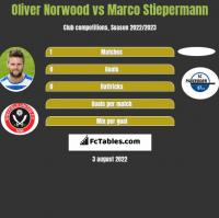 Oliver Norwood vs Marco Stiepermann h2h player stats