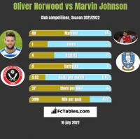 Oliver Norwood vs Marvin Johnson h2h player stats