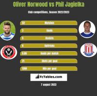 Oliver Norwood vs Phil Jagielka h2h player stats