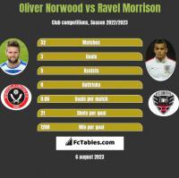 Oliver Norwood vs Ravel Morrison h2h player stats