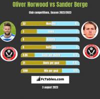 Oliver Norwood vs Sander Berge h2h player stats
