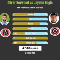 Oliver Norwood vs Jayden Bogle h2h player stats