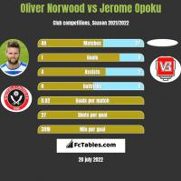 Oliver Norwood vs Jerome Opoku h2h player stats