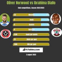 Oliver Norwood vs Ibrahima Diallo h2h player stats