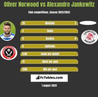 Oliver Norwood vs Alexandre Jankewitz h2h player stats