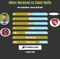 Oliver Norwood vs Caleb Watts h2h player stats