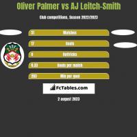 Oliver Palmer vs AJ Leitch-Smith h2h player stats