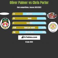 Oliver Palmer vs Chris Porter h2h player stats