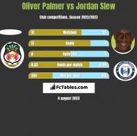 Oliver Palmer vs Jordan Slew h2h player stats
