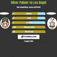 Oliver Palmer vs Lee Angol h2h player stats