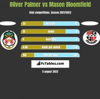 Oliver Palmer vs Mason Bloomfield h2h player stats