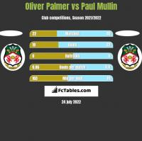 Oliver Palmer vs Paul Mullin h2h player stats
