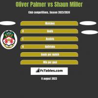 Oliver Palmer vs Shaun Miller h2h player stats
