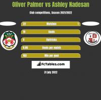 Oliver Palmer vs Ashley Nadesan h2h player stats